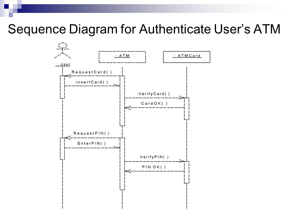 Sequence Diagram for Authenticate User's ATM