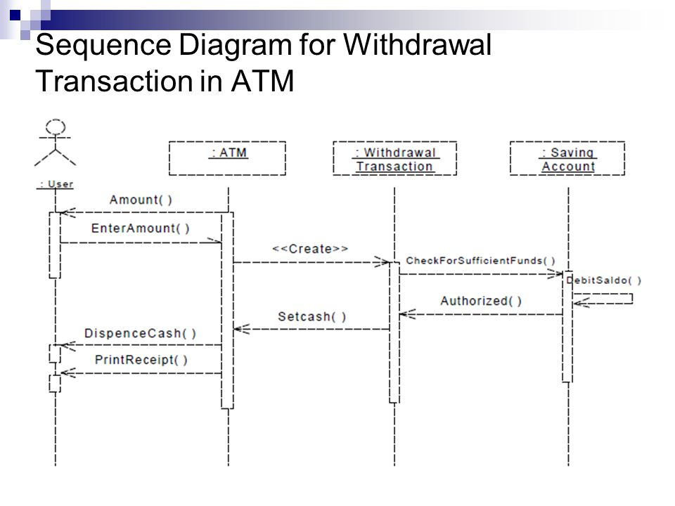 Sequence Diagram for Withdrawal Transaction in ATM