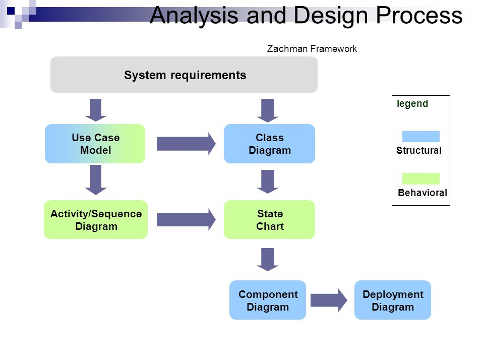 Analysis and Design Process