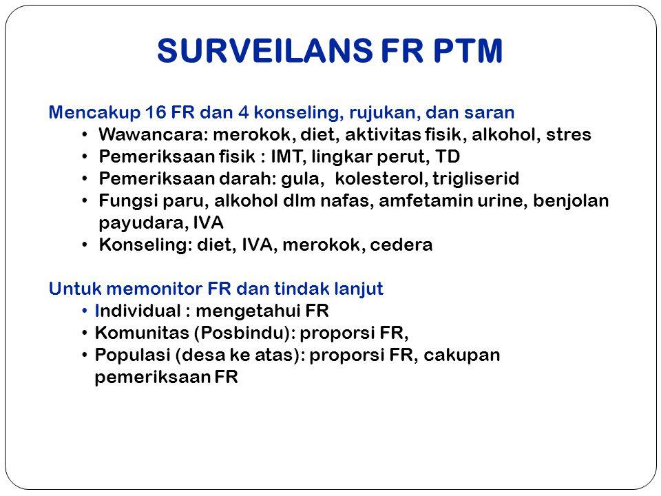 SURVEILANS FR PTM Mencakup 16 FR dan 4 konseling, rujukan, dan saran
