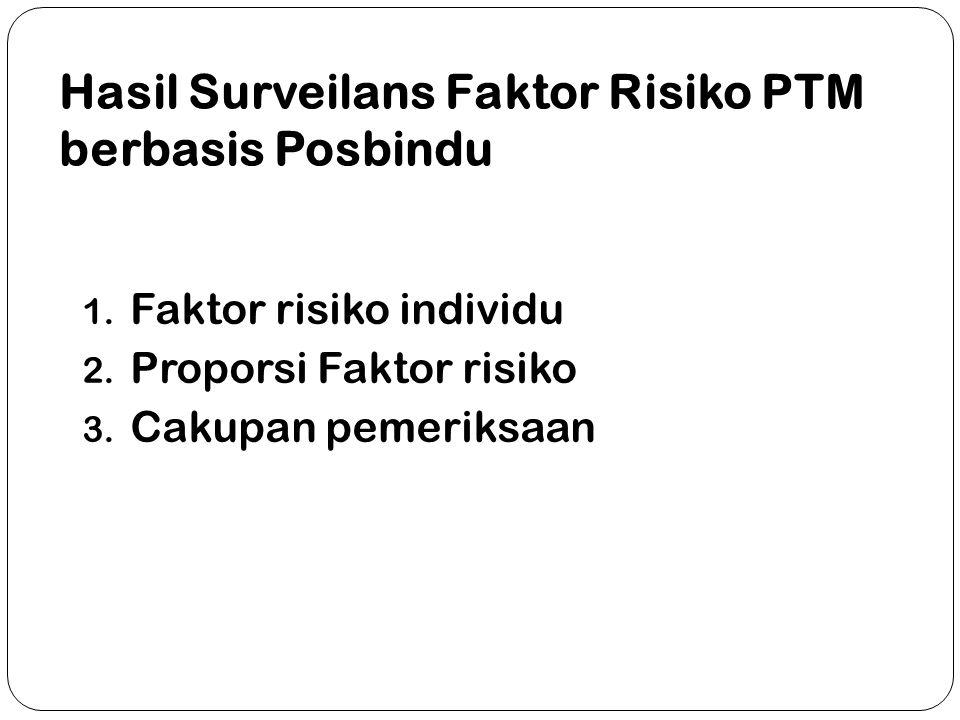 Hasil Surveilans Faktor Risiko PTM berbasis Posbindu