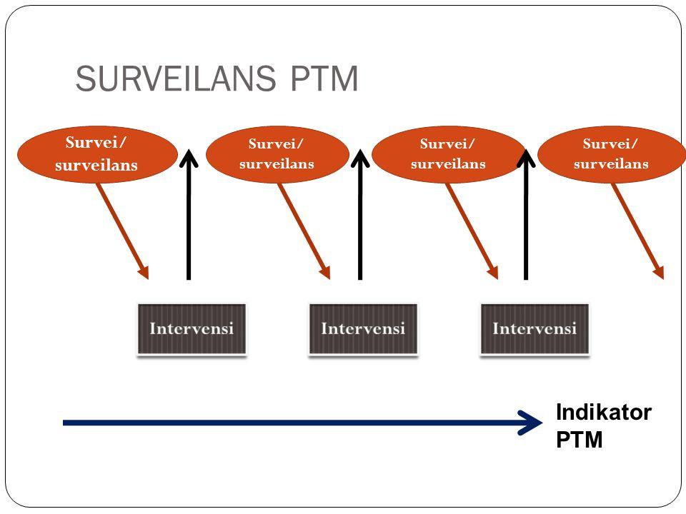 SURVEILANS PTM Indikator PTM Survei/ surveilans Intervensi Intervensi