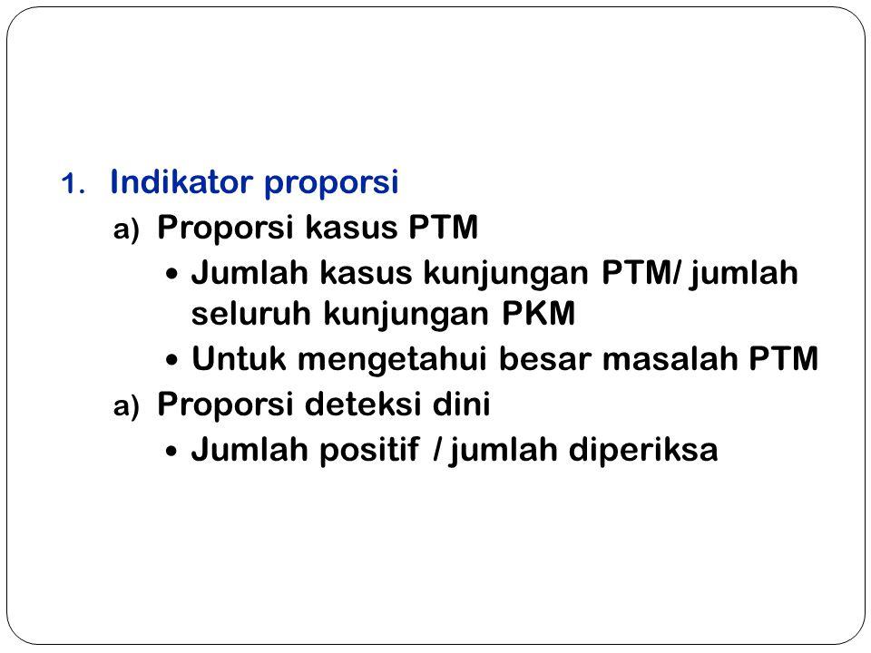 Indikator proporsi Proporsi kasus PTM. Jumlah kasus kunjungan PTM/ jumlah seluruh kunjungan PKM. Untuk mengetahui besar masalah PTM.