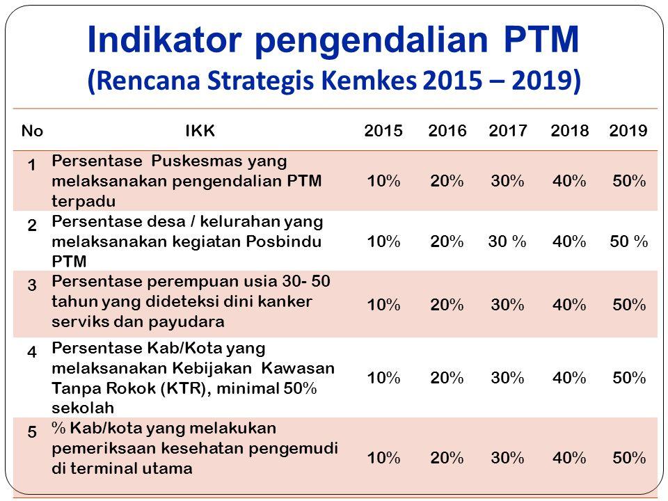 Indikator pengendalian PTM (Rencana Strategis Kemkes 2015 – 2019)