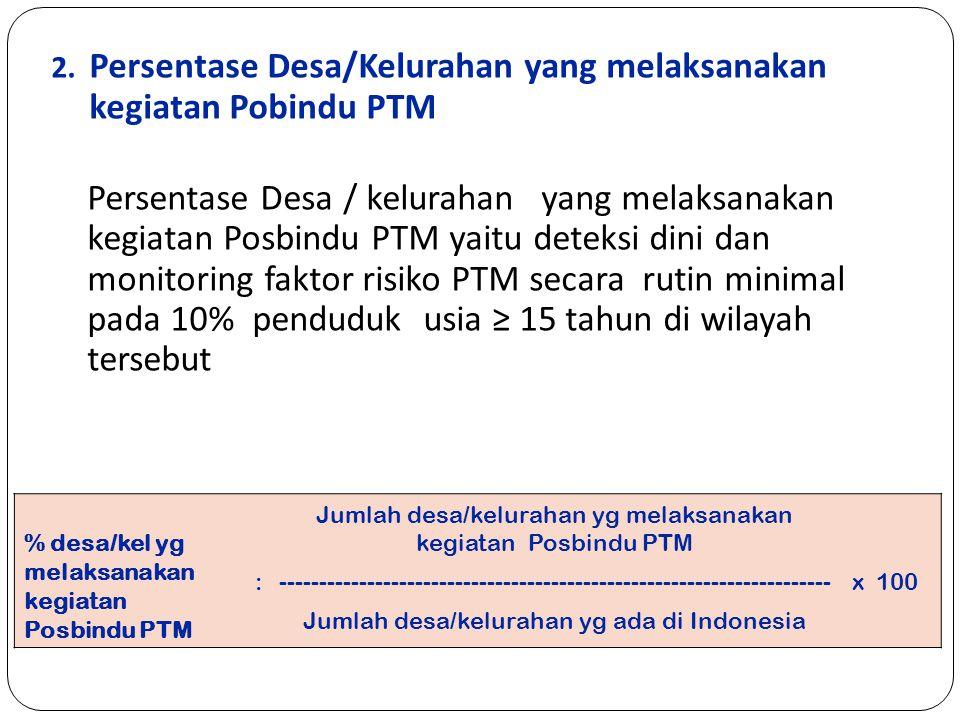 Persentase Desa/Kelurahan yang melaksanakan kegiatan Pobindu PTM