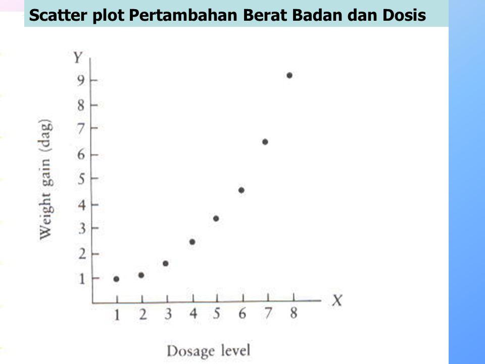 Scatter plot Pertambahan Berat Badan dan Dosis