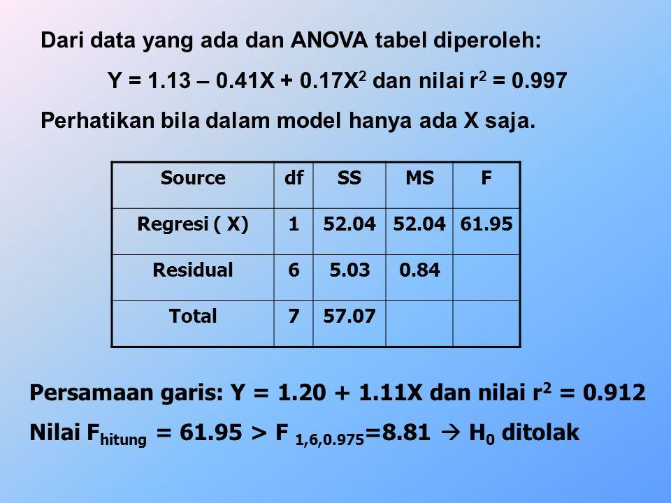 Dari data yang ada dan ANOVA tabel diperoleh: