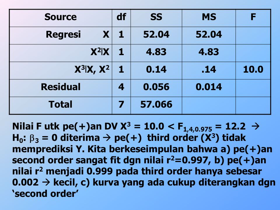 Source df. SS. MS. F. Regresi X. 1. 52.04. X2lX. 4.83. X3lX, X2. 0.14. .14. 10.0.