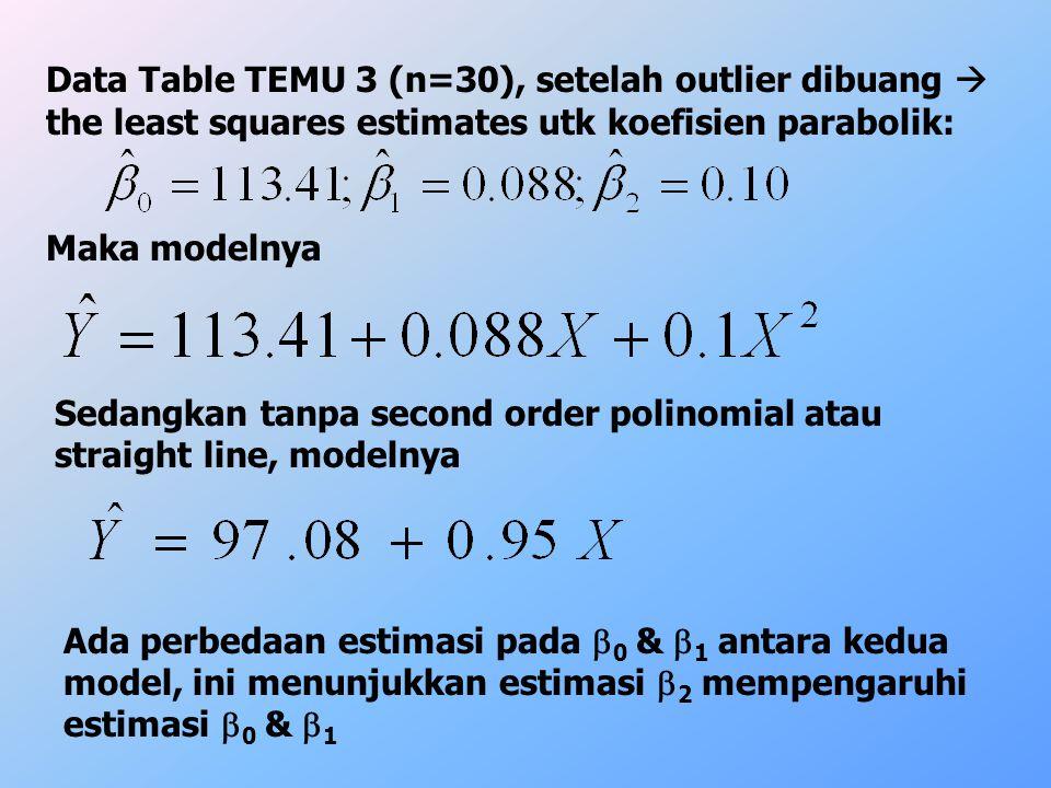 Data Table TEMU 3 (n=30), setelah outlier dibuang  the least squares estimates utk koefisien parabolik: