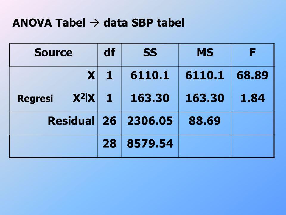 ANOVA Tabel  data SBP tabel Source df SS MS F X 1 6110.1 68.89 163.30
