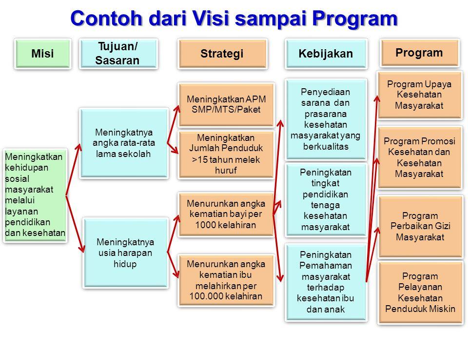Contoh dari Visi sampai Program Tujuan/ Sasaran Misi Strategi