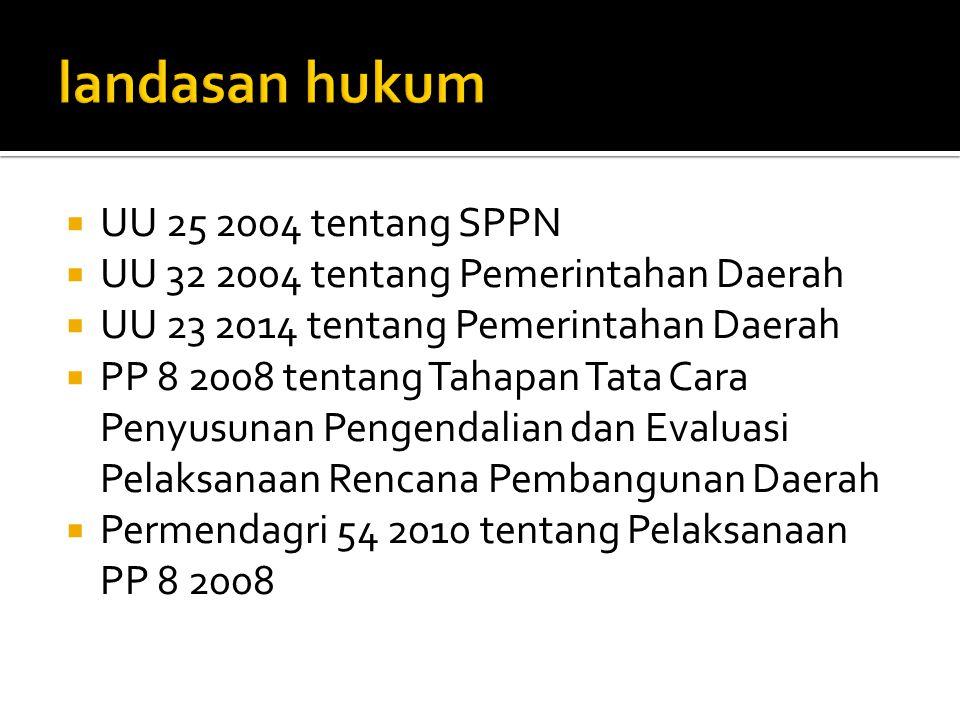 landasan hukum UU 25 2004 tentang SPPN