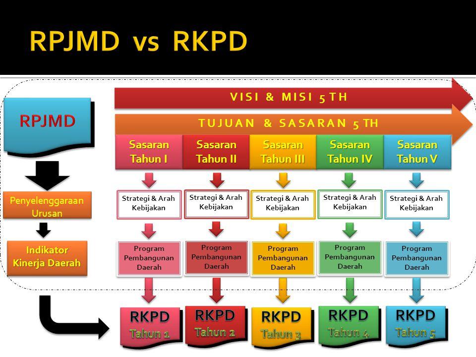 RPJMD vs RKPD RPJMD RPJPD RKPD V I S I & M I S I 5 T H