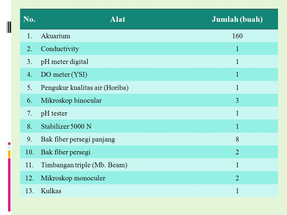 No. Alat Jumlah (buah) 1. Akuarium 160 2. Conductivity 1 3.