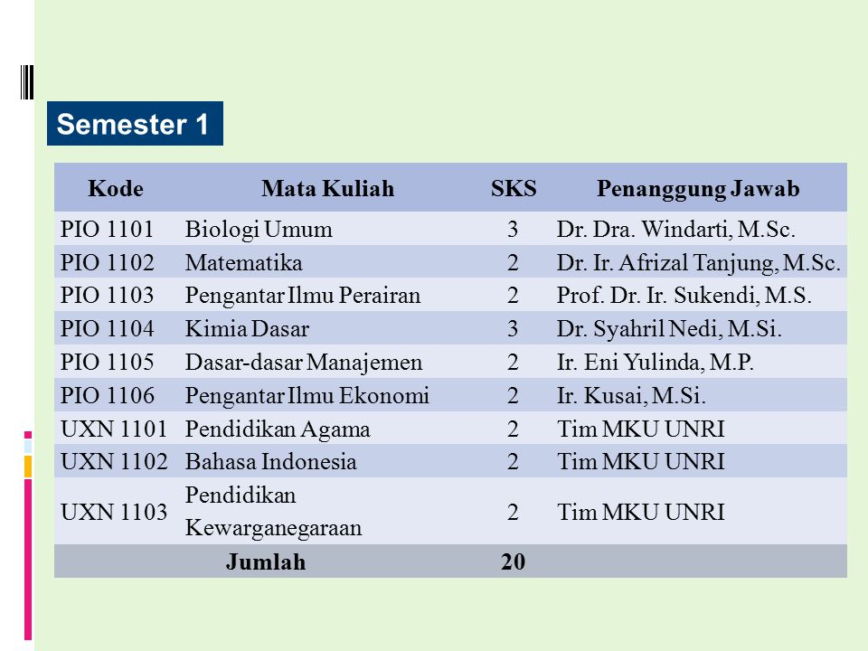 Semester 1 Kode Mata Kuliah SKS Penanggung Jawab PIO 1101 Biologi Umum