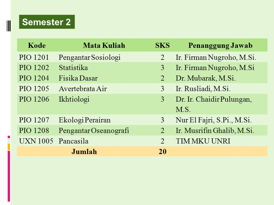 Semester 2 Kode Mata Kuliah SKS Penanggung Jawab PIO 1201