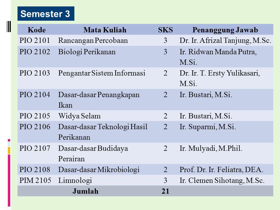 Semester 3 Kode Mata Kuliah SKS Penanggung Jawab PIO 2101