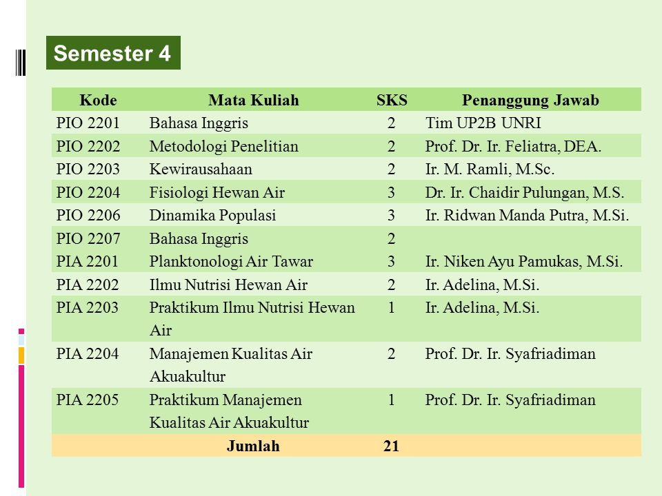 Semester 4 Kode Mata Kuliah SKS Penanggung Jawab PIO 2201