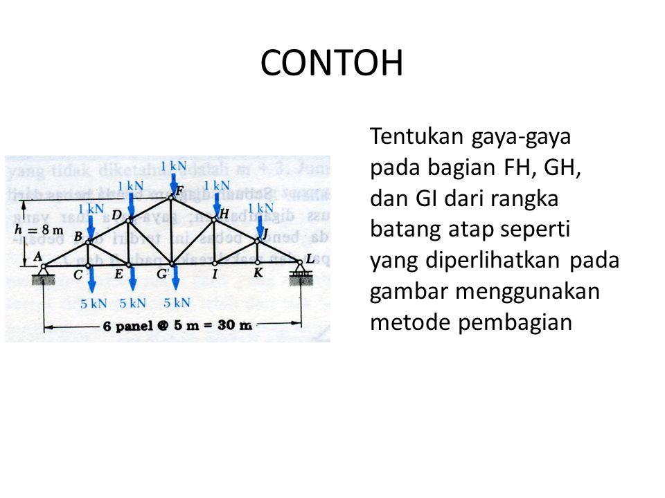 CONTOH Tentukan gaya-gaya pada bagian FH, GH, dan GI dari rangka batang atap seperti yang diperlihatkan pada gambar menggunakan metode pembagian.