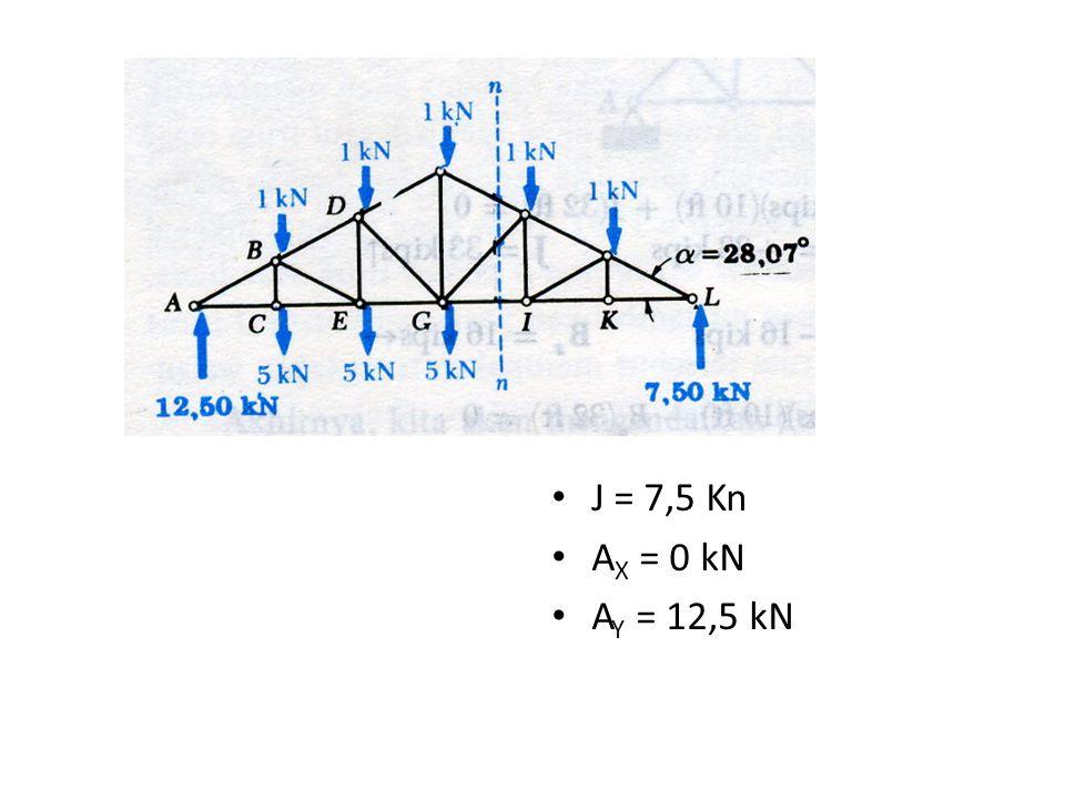 J = 7,5 Kn AX = 0 kN AY = 12,5 kN