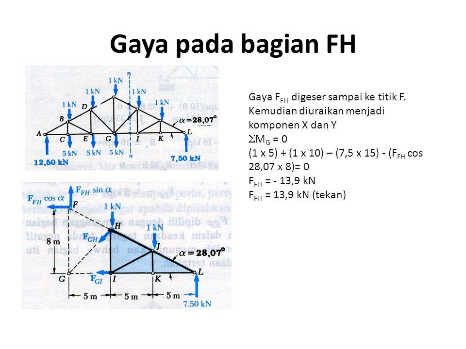 Gaya pada bagian FH Gaya FFH digeser sampai ke titik F. Kemudian diuraikan menjadi komponen X dan Y.