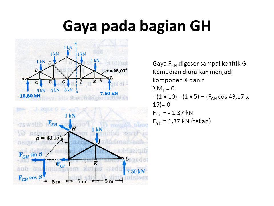 Gaya pada bagian GH Gaya FGH digeser sampai ke titik G. Kemudian diuraikan menjadi komponen X dan Y.