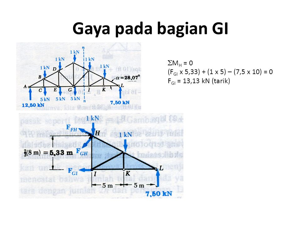 Gaya pada bagian GI MH = 0 (FGI x 5,33) + (1 x 5) – (7,5 x 10) = 0