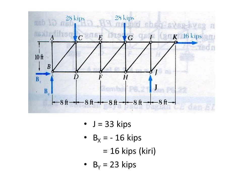 J = 33 kips BX = - 16 kips = 16 kips (kiri) BY = 23 kips
