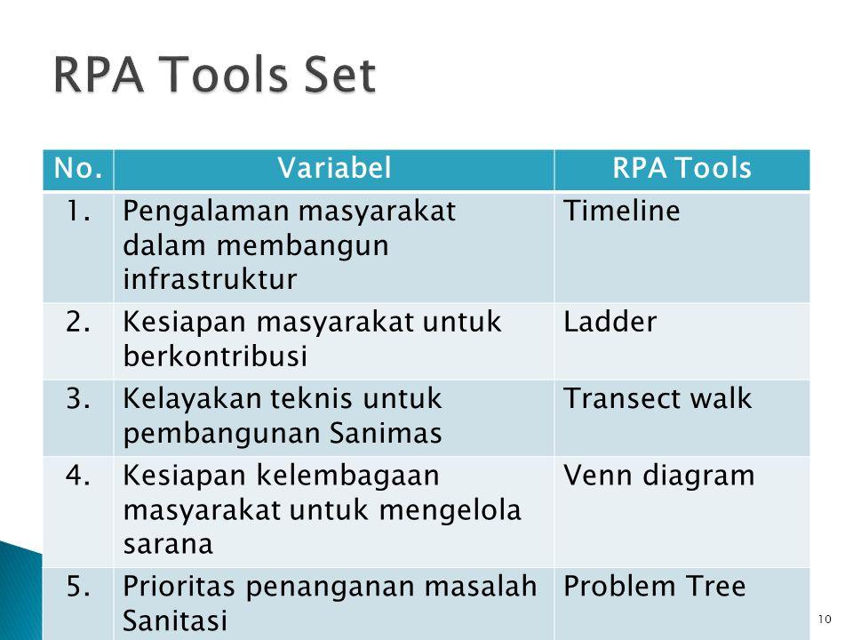 RPA Tools Set No. Variabel RPA Tools 1.