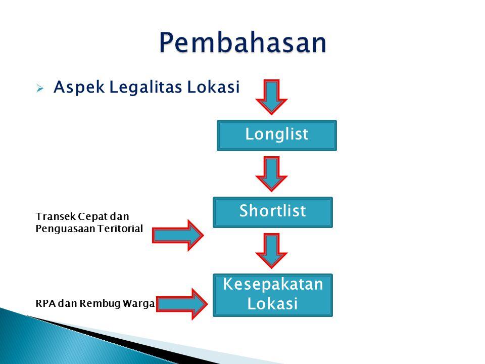 Pembahasan Aspek Legalitas Lokasi Longlist Shortlist