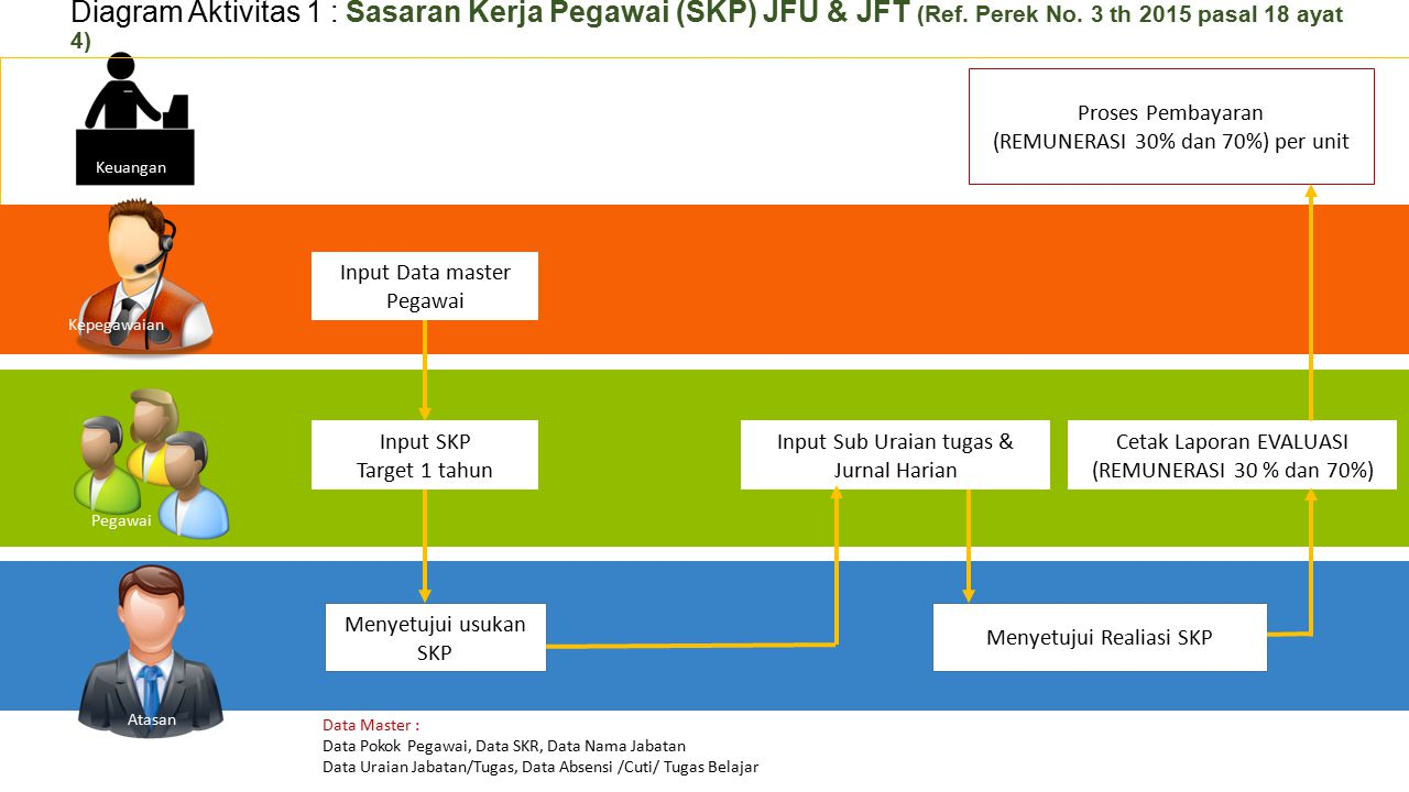 Diagram Aktivitas 1 : Sasaran Kerja Pegawai (SKP) JFU & JFT (Ref