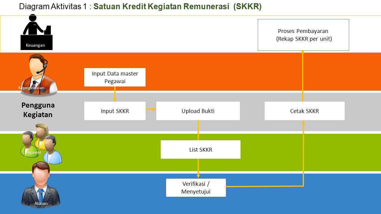 Diagram Aktivitas 1 : Satuan Kredit Kegiatan Remunerasi (SKKR)