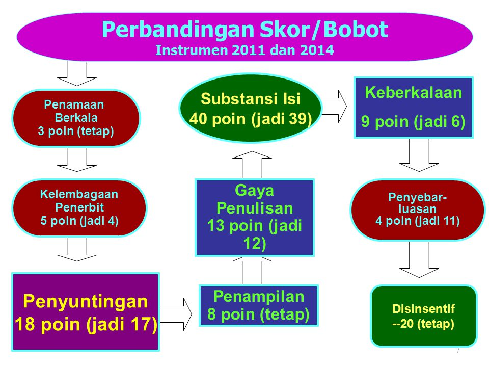 Perbandingan Skor/Bobot