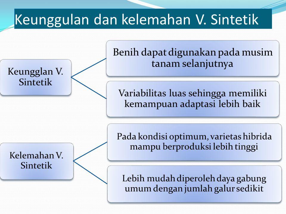 Keunggulan dan kelemahan V. Sintetik