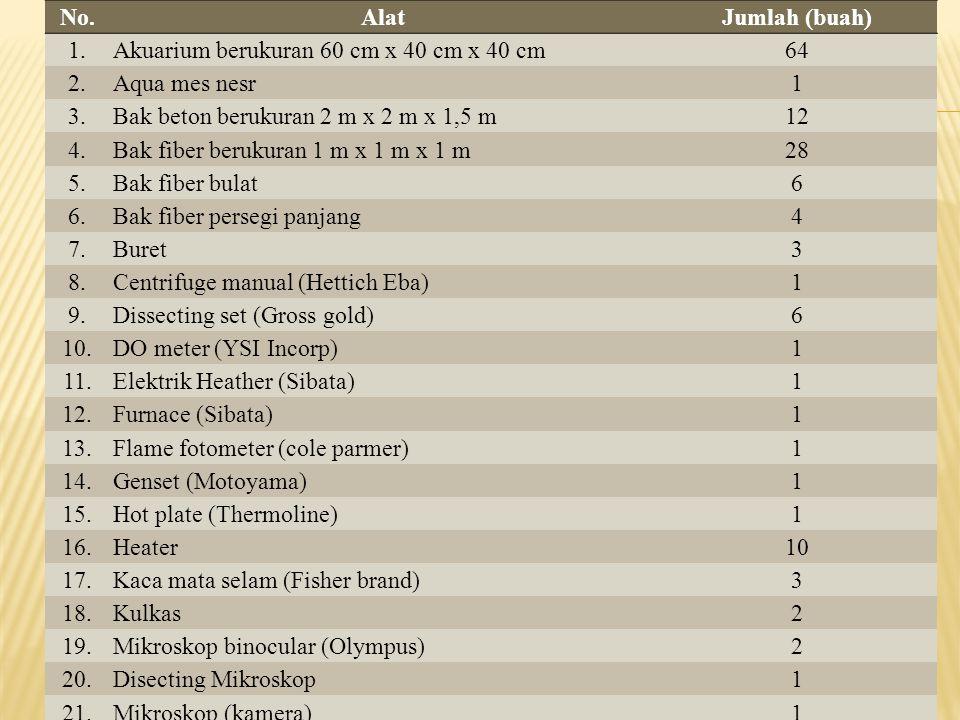 No. Alat. Jumlah (buah) 1. Akuarium berukuran 60 cm x 40 cm x 40 cm. 64. 2. Aqua mes nesr. 1.
