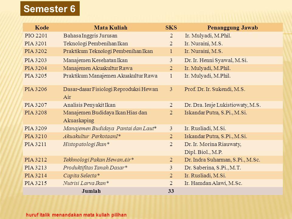 Semester 6 Kode Mata Kuliah SKS Penanggung Jawab PIO 2201