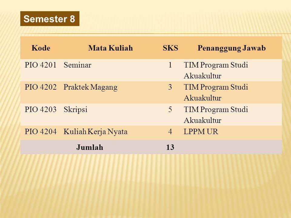 Semester 8 Kode Mata Kuliah SKS Penanggung Jawab PIO 4201 Seminar 1