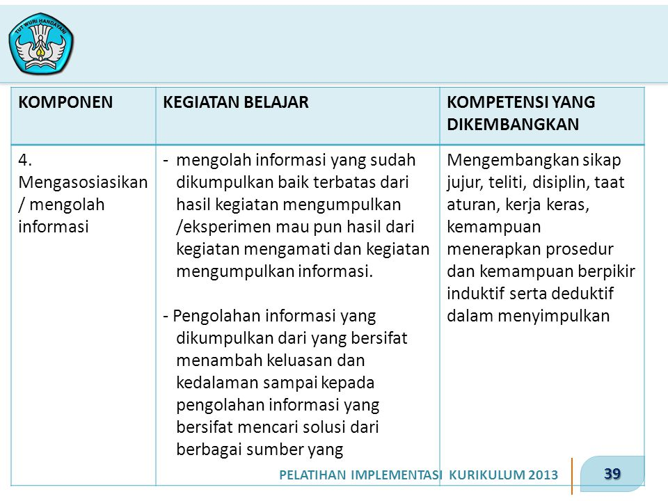 KOMPONEN KEGIATAN BELAJAR. KOMPETENSI YANG DIKEMBANGKAN. 4. Mengasosiasikan/ mengolah informasi.