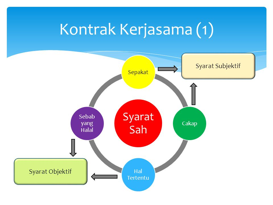 Kontrak Kerjasama (1) Syarat Sah Syarat Subjektif Syarat Objektif