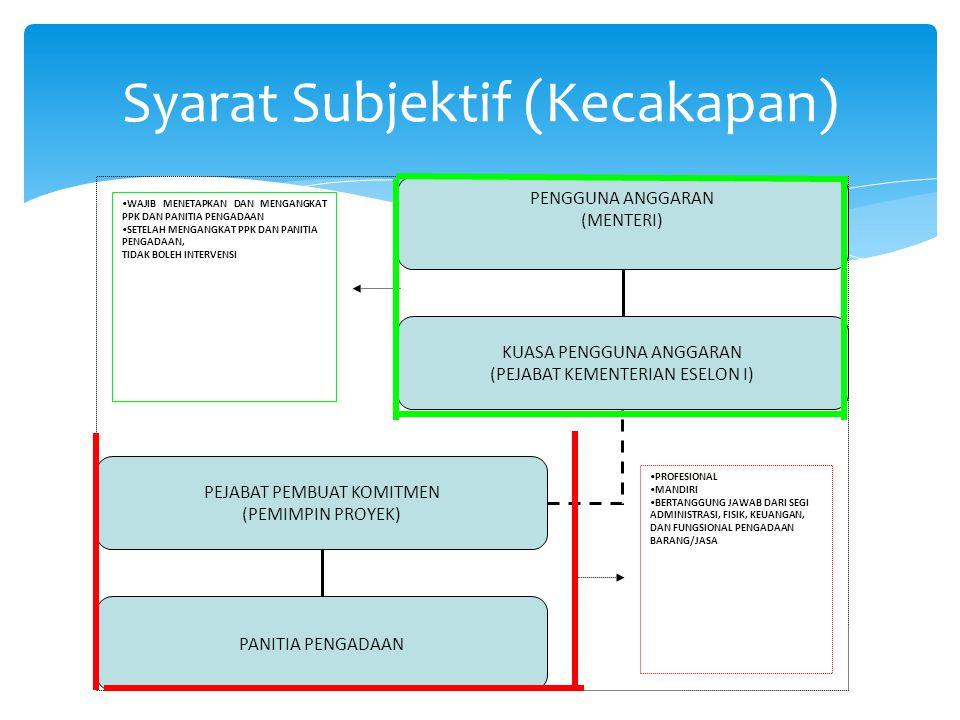 Syarat Subjektif (Kecakapan)