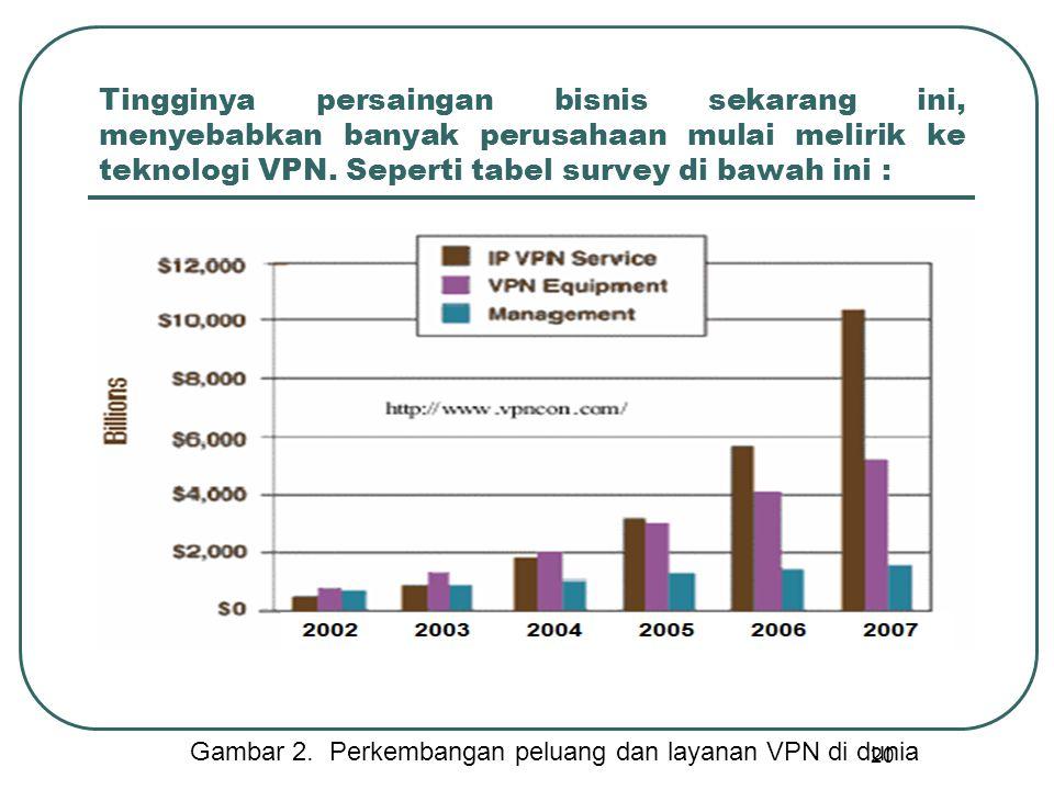 Gambar 2. Perkembangan peluang dan layanan VPN di dunia
