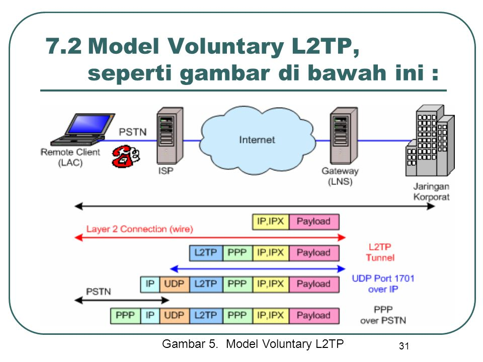 7.2 Model Voluntary L2TP, seperti gambar di bawah ini :