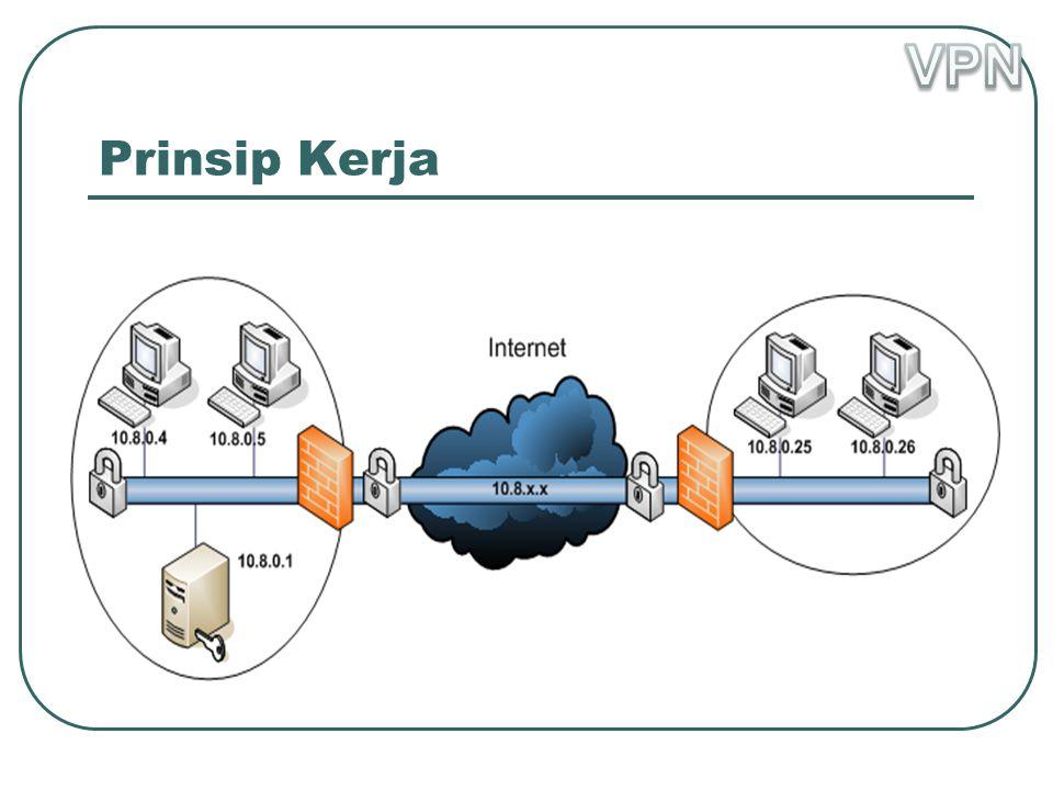 VPN Prinsip Kerja
