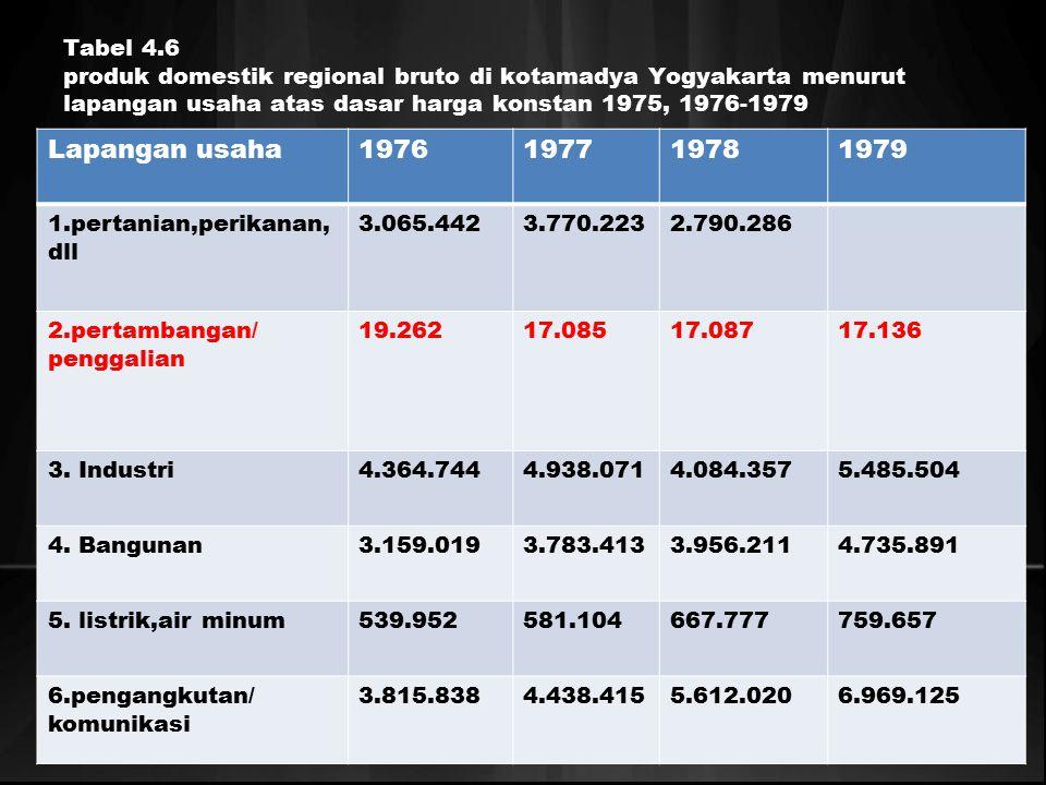 Tabel 4.6 produk domestik regional bruto di kotamadya Yogyakarta menurut lapangan usaha atas dasar harga konstan 1975, 1976-1979