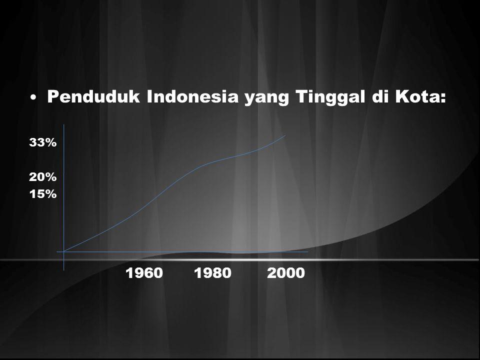 Penduduk Indonesia yang Tinggal di Kota: