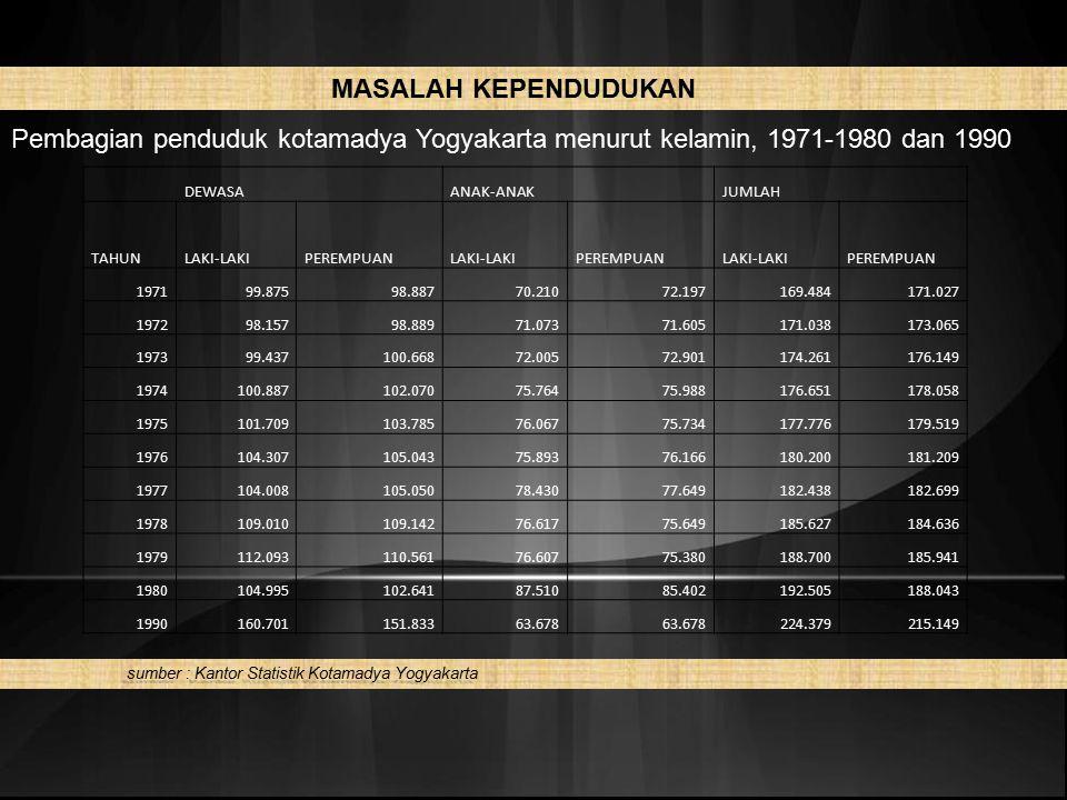 MASALAH KEPENDUDUKAN Pembagian penduduk kotamadya Yogyakarta menurut kelamin, 1971-1980 dan 1990.