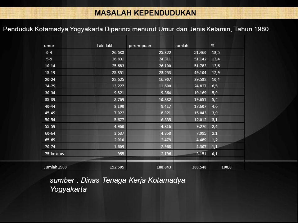 sumber : Dinas Tenaga Kerja Kotamadya Yogyakarta