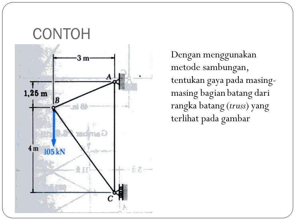 CONTOH Dengan menggunakan metode sambungan, tentukan gaya pada masing- masing bagian batang dari rangka batang (truss) yang terlihat pada gambar.