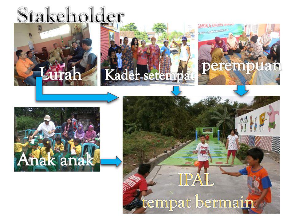 Stakeholder perempuan Lurah Anak anak IPAL tempat bermain