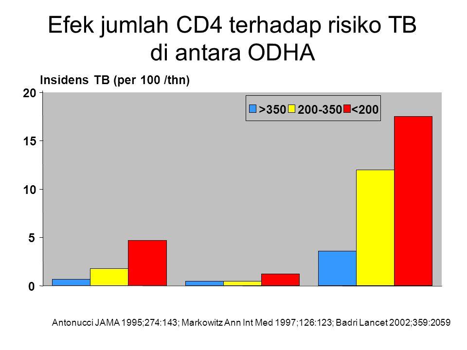 Efek jumlah CD4 terhadap risiko TB di antara ODHA